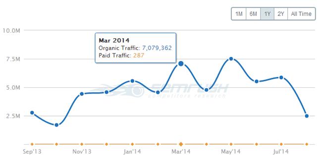 SEMrush Traffic Graph WordPress.org