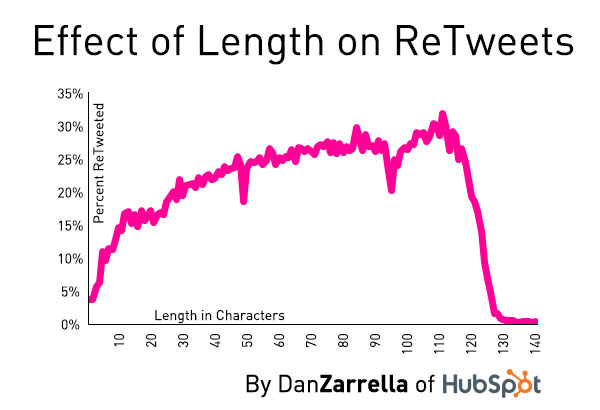Effect of Length on Retweets