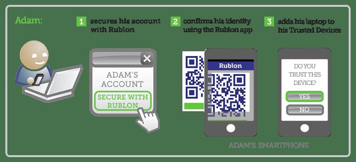 Rublon Protection Method Explained