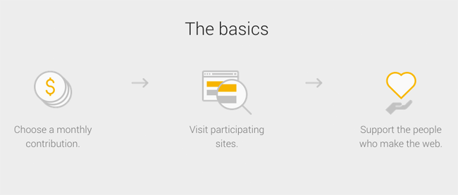 Google Contributor Basics
