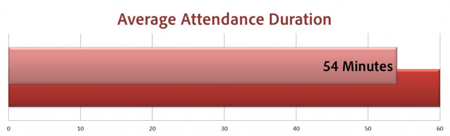 Average Attendance Duration