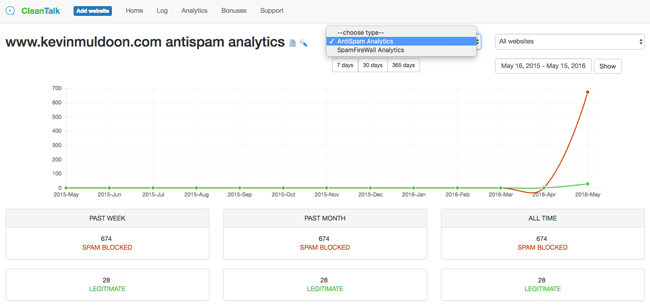 CleanTalk Analytics