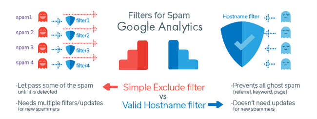 Ohow Filters for Spam in Google Analytics
