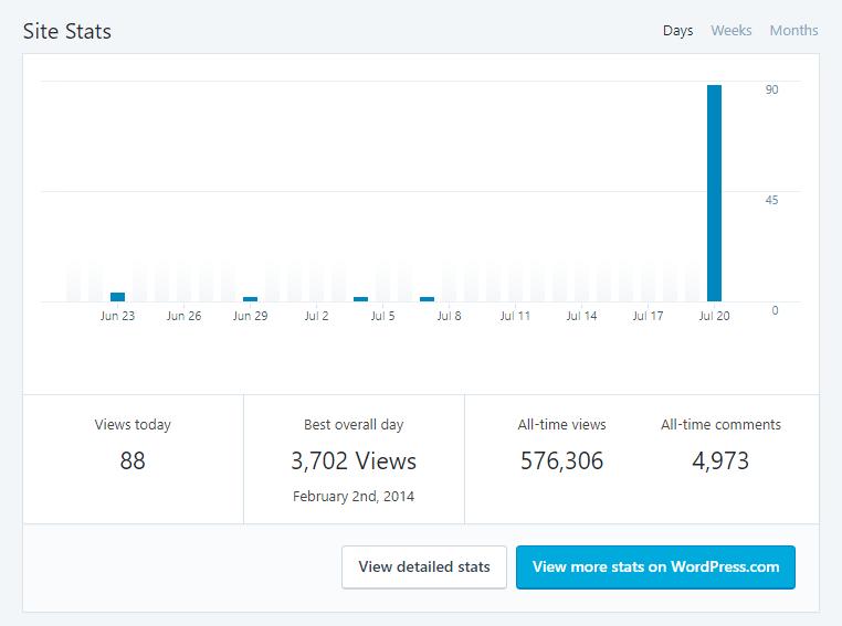 Jetpack Site Stats