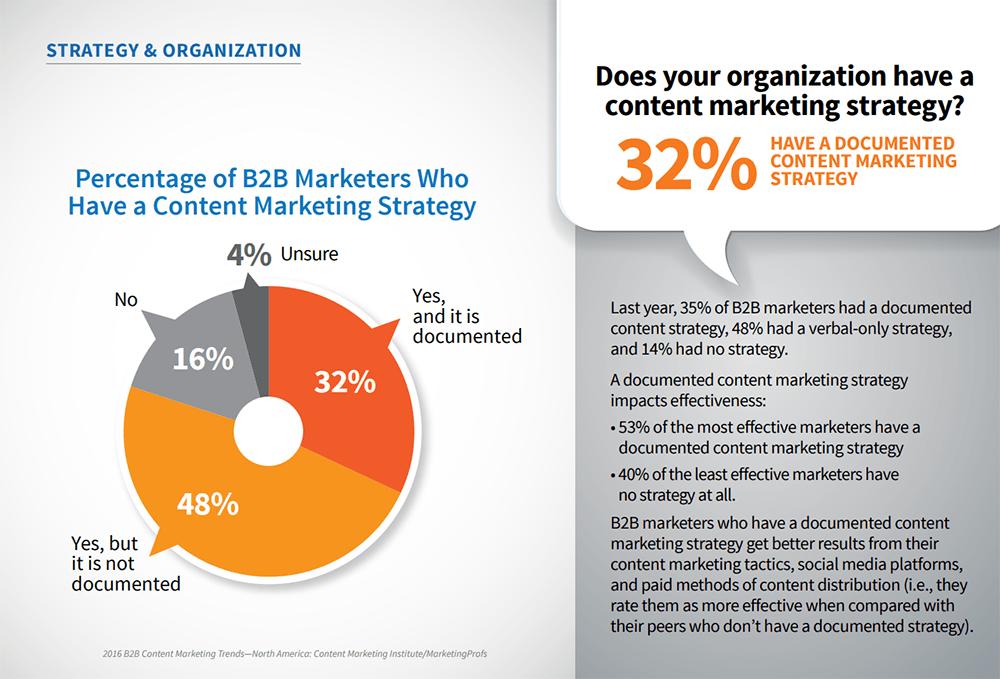 B2B Marketing Stat