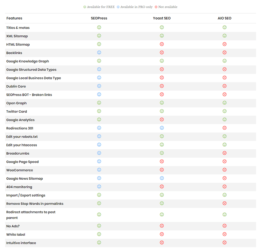 SEOPress Feature List