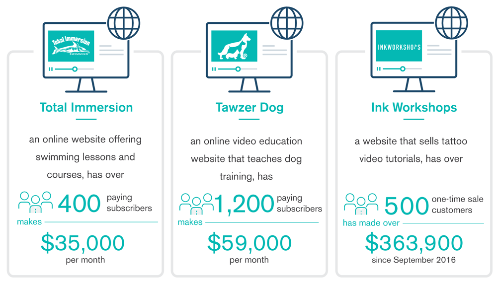 Uscreen Profitable Websites
