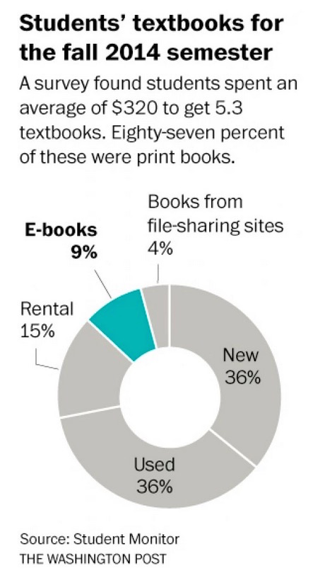 washinton post ebooks vs paper