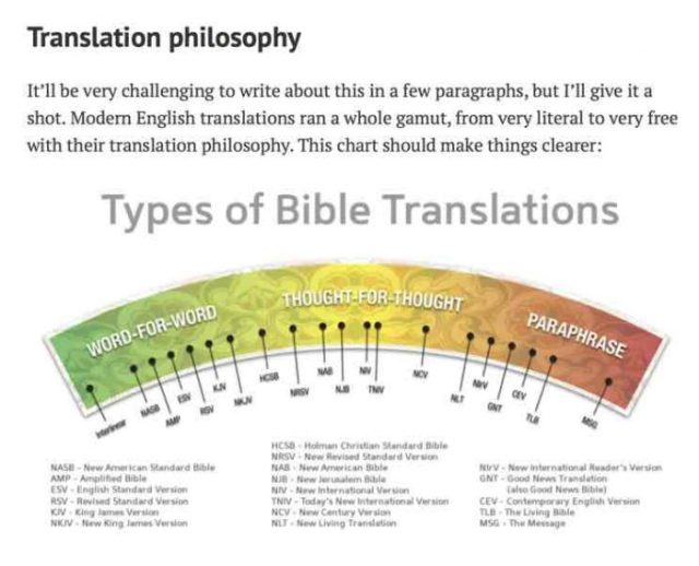 eccentric fundamentalist translations graphic