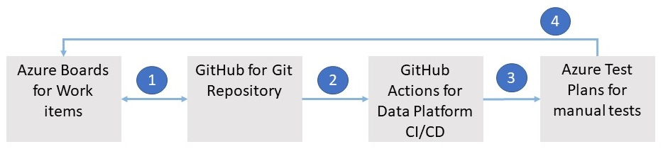 Flow of work if using Azure Test Plans along with GitHub for Data Platform deployments