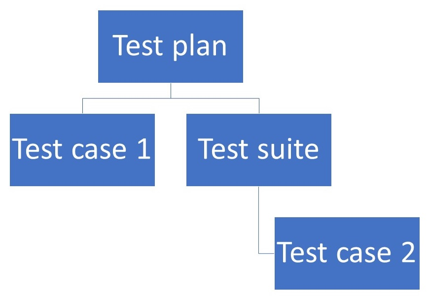 Potential test plans structure within Azure Test Plans