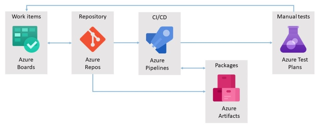 How I use Azure DevOps services together due to increase in demand