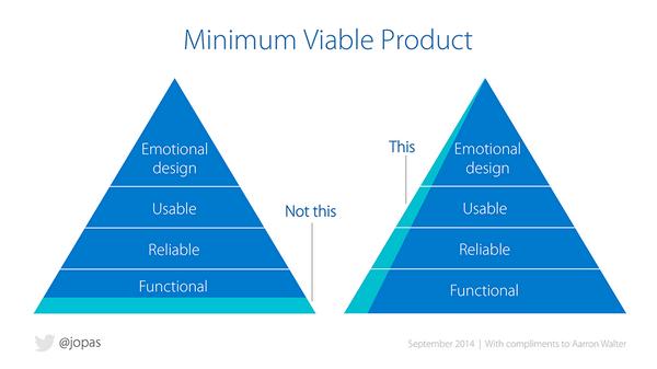 características del producto mínimo viable