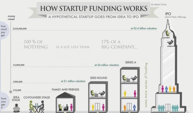 Financiación de una startup - vocabulario para startups