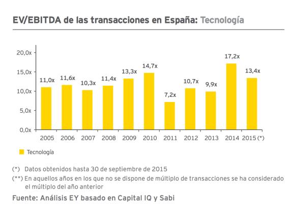 valoración de una startup - EBITDA España
