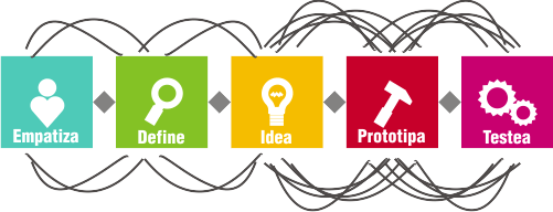 design thinking - soluciones