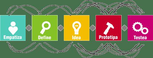 design thinking - solución