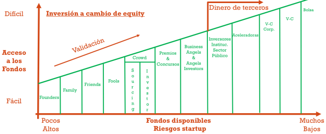 Fuentes de financiacion - arrancar una startup - cap table