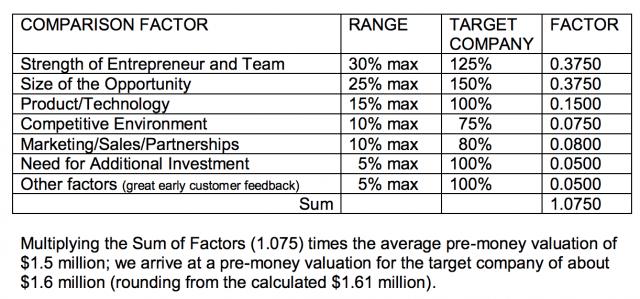 Valoración de startups - valorar una startup - método scorecard