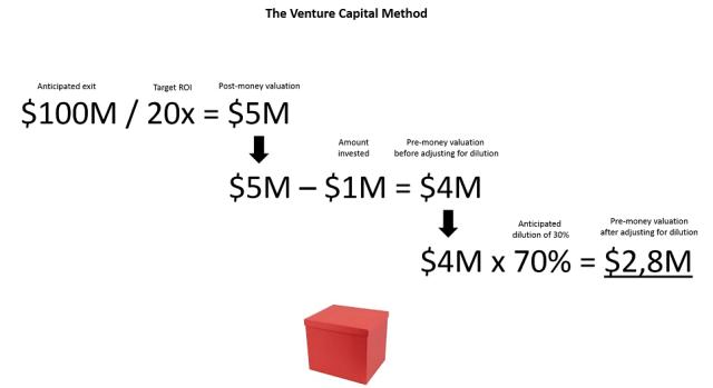 VC Method - valoración de startups - valorar una startup