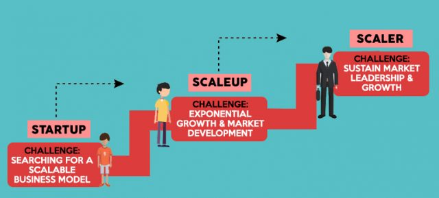 crecimiento de una startup - retos escalado