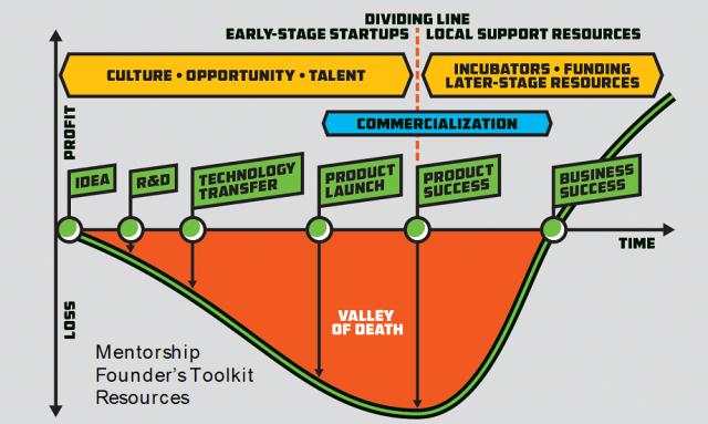 Valle de la muerte - clientes startup