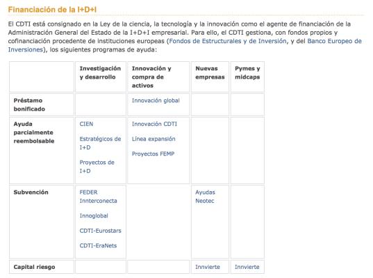 Líneas de financiación del CDTI - ayudas y subvenciones para startups