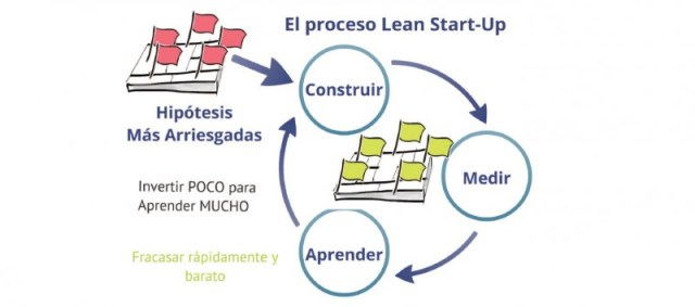 Proceso Lean Startup Método científico