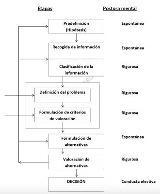 Método científico para la toma de decisiones