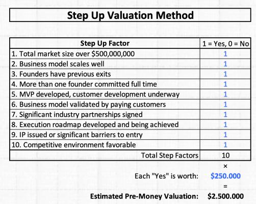 Step Up Valuation Method Valoración de startups en fase temprana