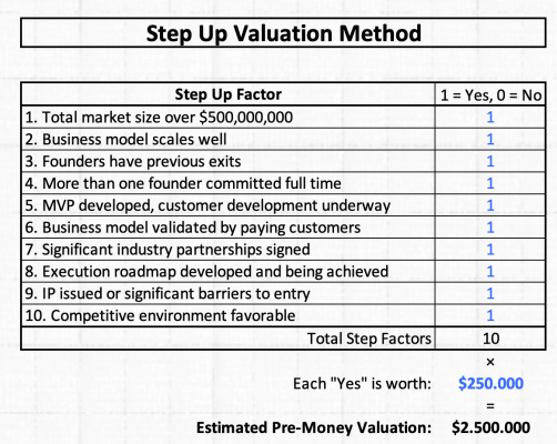 Step Up Valuation Method Valoración de startups en fase temprana