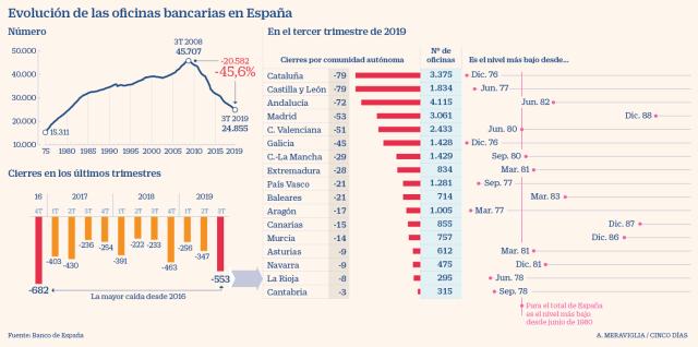 Oportunidades de negocio y cambios en los hábitos de consumo - Evolución oficinas bancarias en España