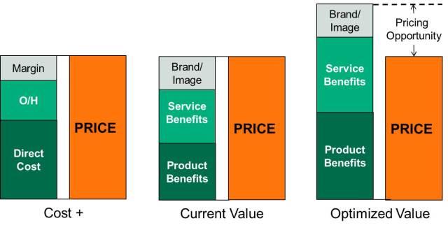 Fijacion de precios - valor y precio