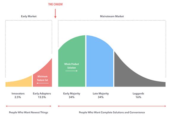 ciclo de adopción de un producto