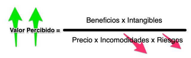 ecuacion del valor generar confianza