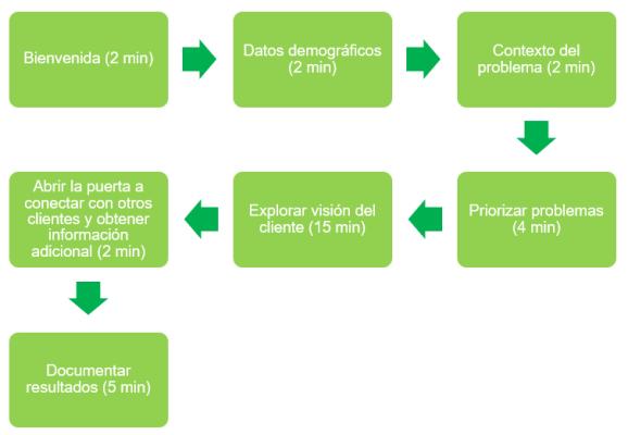 esquema entrevista con clientes