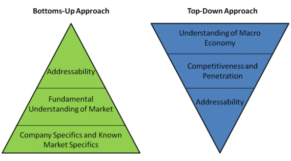 bottoms-up-top-down-approach-pyramids