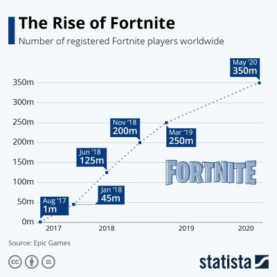 Fortnite penetracion en el mercado