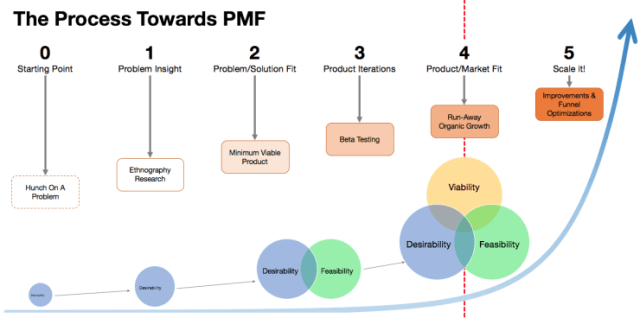 Proceso Product Market Fit fases de una startup