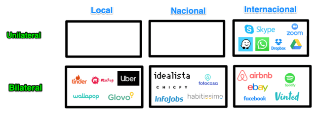 ejemplos de servicios y efectos de red