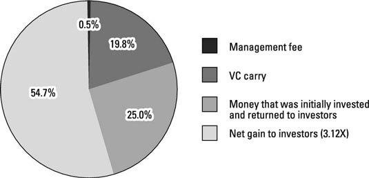 Reparto de los fondos de un fondo de capita-riesgo