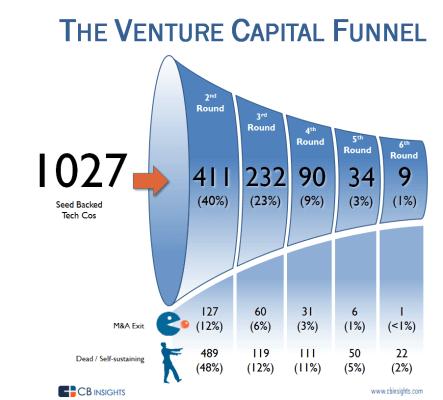 VC-funnel capital-riesgo