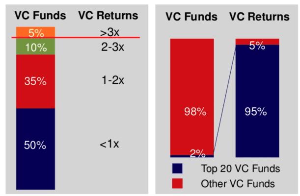 retornos fondo capital-riesgo