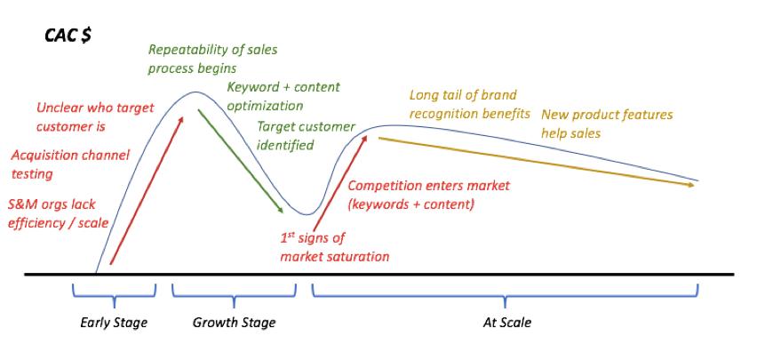 CAC unit economics evolución