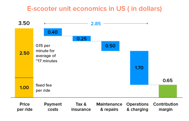 E-scooter-unit-economics-in-US-in-dollars