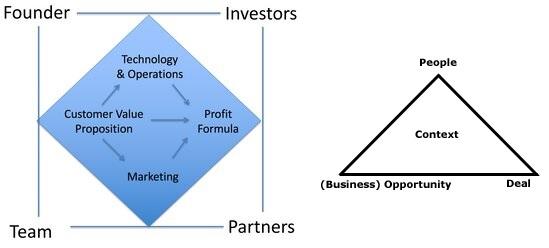 Frameworks para analizar el modelo de negocio de una startup de HBS