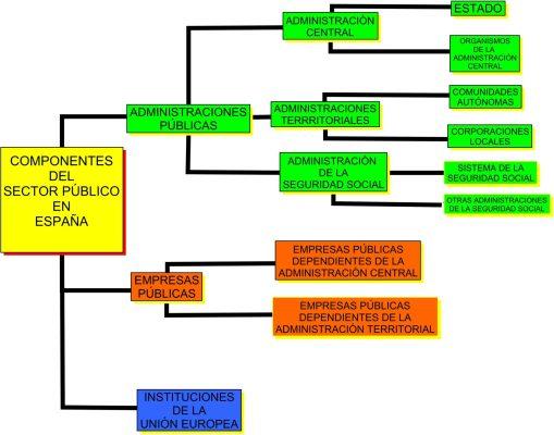 Estructura sector publico españa - administraciones públicas