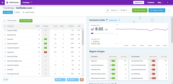 Rank Tracker by Mangools The Most Accurate SERP Tracker