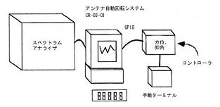 Electric wave azimuth / Elevation record system