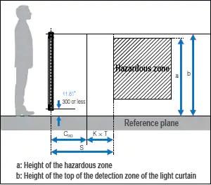 Light Curtain Installation and Safety Distance Minimum DistanceSafety Knowledge  KEYENCE America